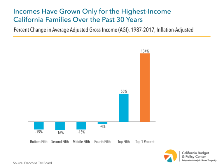 Open Mic: Raise The Wage